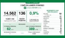 Coronavirus in Lombardia: sono 136 i nuovi positivi