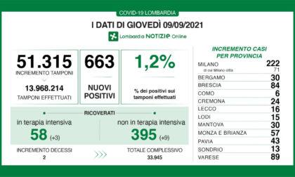 Coronavirus in Lombardia: sono 663 i nuovi positivi