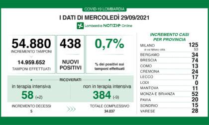 Coronavirus in Lombardia: sono 438 i nuovi positivi