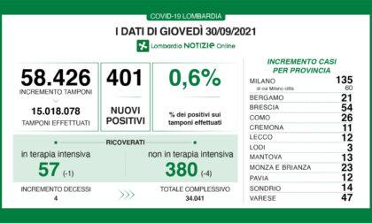 Coronavirus in Lombardia: sono 401 i nuovi positivi