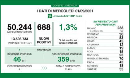Coronavirus in Lombardia: sei nuovi decessi nelle ultime 24 ore