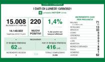 Coronavirus in Lombardia: sono 220 i nuovi positivi