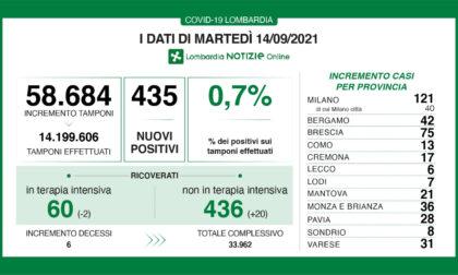 Coronavirus in Lombardia: sono 435 i nuovi positivi