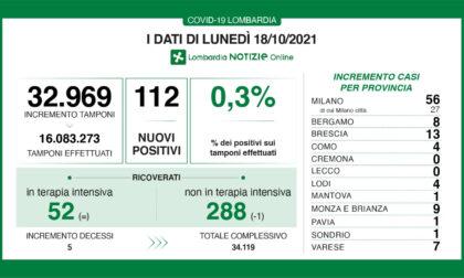 Coronavirus in Lombardia: sono 112 i nuovi positivi