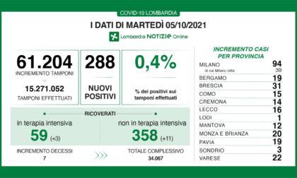 Coronavirus in Lombardia: sono 288 i nuovi positivi