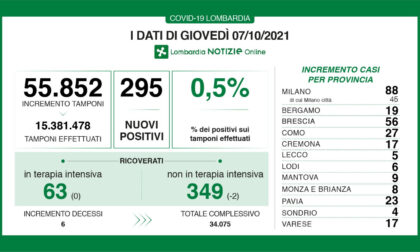 Coronavirus in Lombardia: sono 295 i nuovi positivi