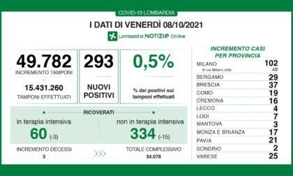 Coronavirus in Lombardia: sono 293 i nuovi positivi