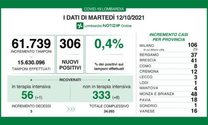 Coronavirus in Lombardia: sono 306 i nuovi positivi
