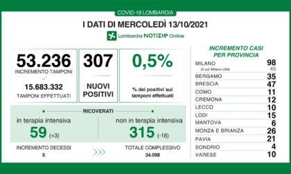 Coronavirus in Lombardia: sono 307 i nuovi positivi